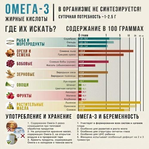 Содержание жирных кислот в продуктах