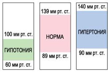 Показатели низкого, нормального и высокого давления