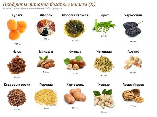 Полезные продукты для сердца, Сердечно-сосудистые заболевания