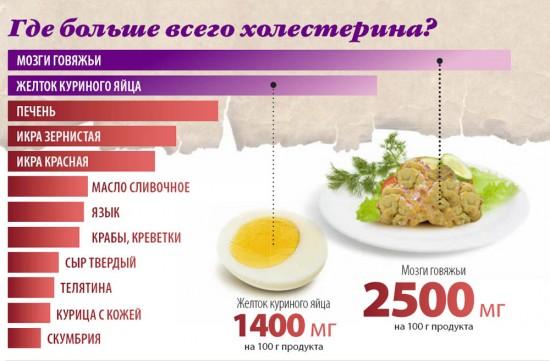 Таблица содержания холестерина в пище