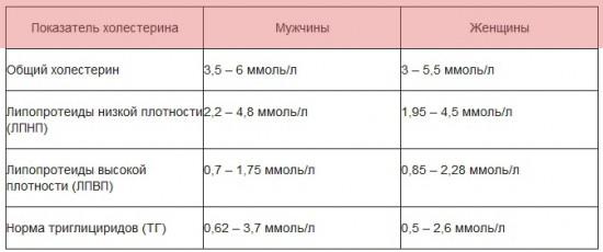 Нормы уровня холестерина